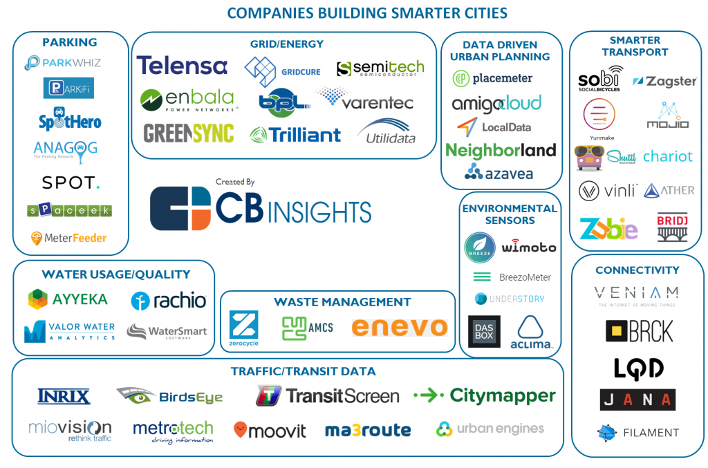 Startup-Smart-City-Map1