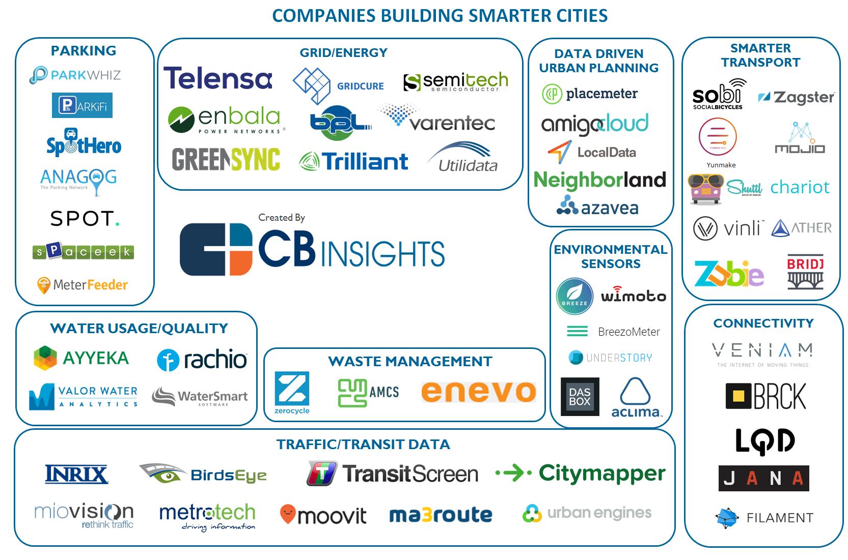 Las nuevas empresas que impulsan el SmartCity.