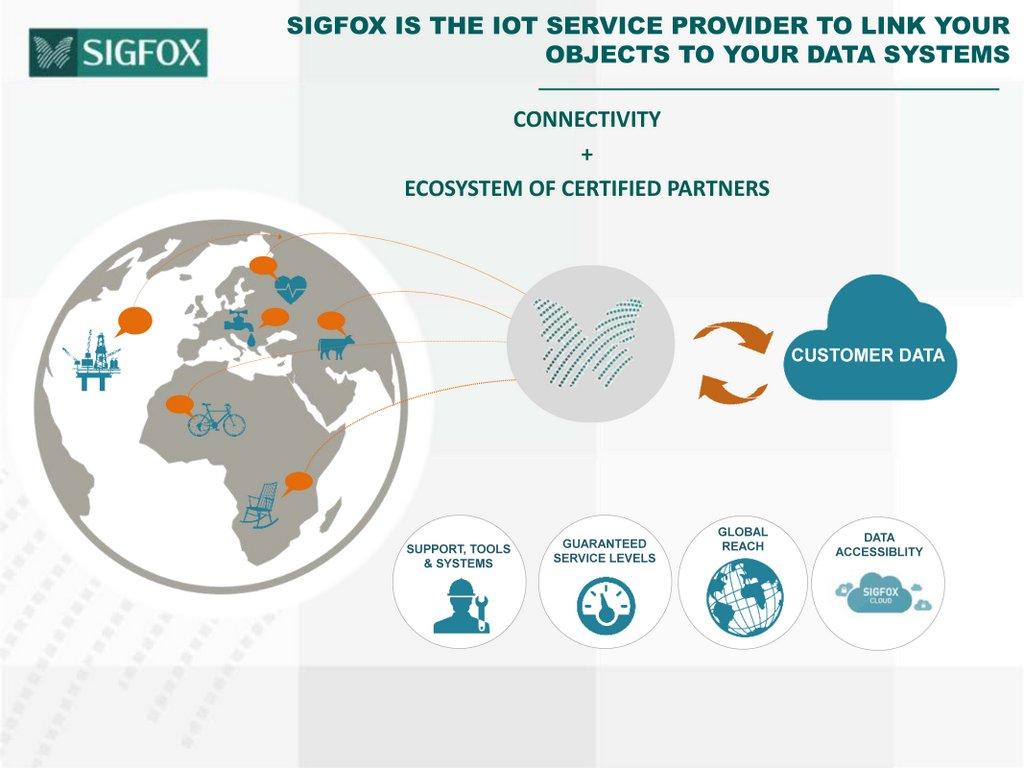 sigfox-ecosystem-c-sigfox | WND Group