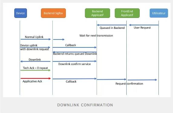 El downlink de @Sigfox explicado paso-a-paso