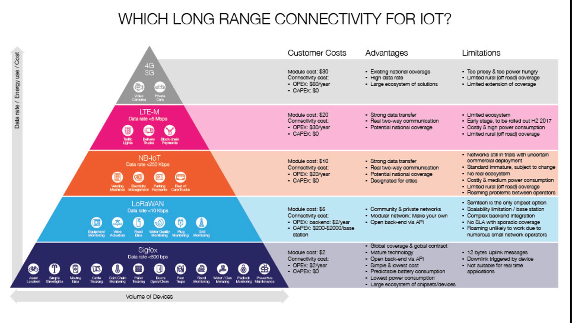 Las ventajas de @Sigfox entre las tecnologías complementarias de la conectividad LPWAN #WeNeedSigfox
