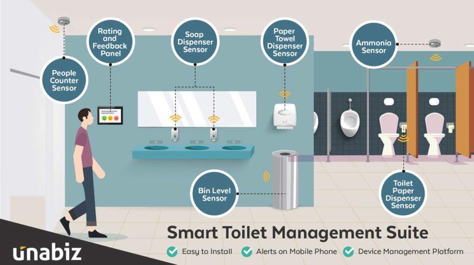 Gestión inteligente de baños