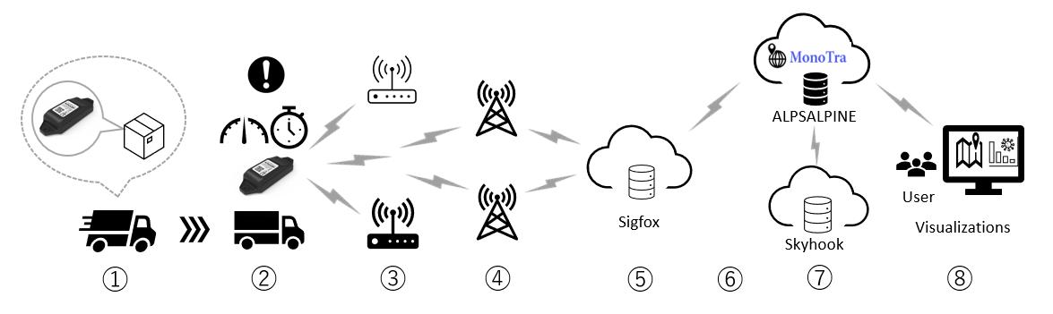 Alps Alpine desarrolla el servicio de seguimiento de ubicación MonoTra ™ utilizando el sistema de ubicación de precisión Skyhook